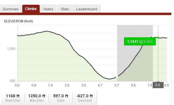 Elevation profile of my mountain training ride